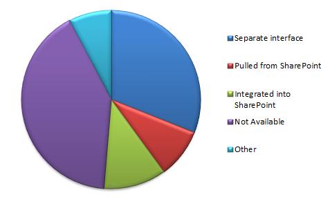 Blog_data_in_SP
