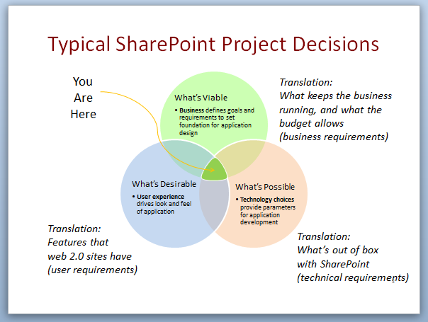 Blog_project_decisions