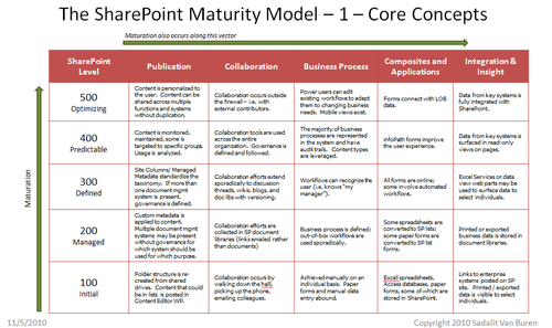 Blog_sp_maturity_model
