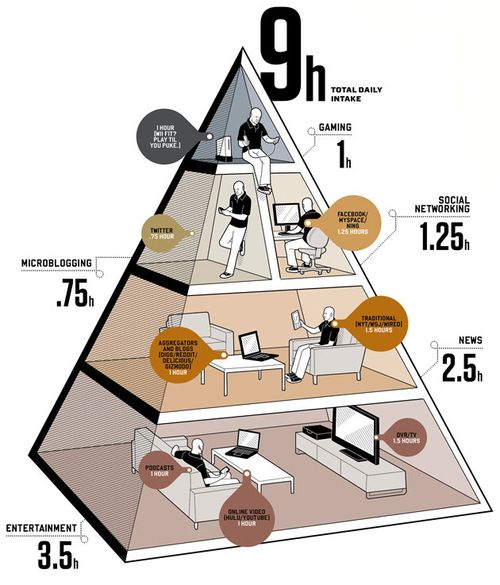 Balance-your-media-diet