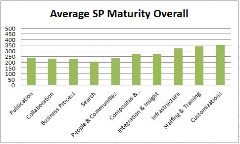 SharePoint Maturity Model
