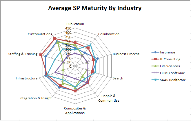 SMM_20110129_maturitybyindustry