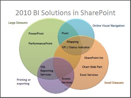 Blog_BI_visualization_VENN