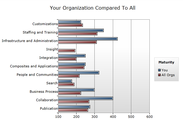 Screenshot_report_your_org_compared