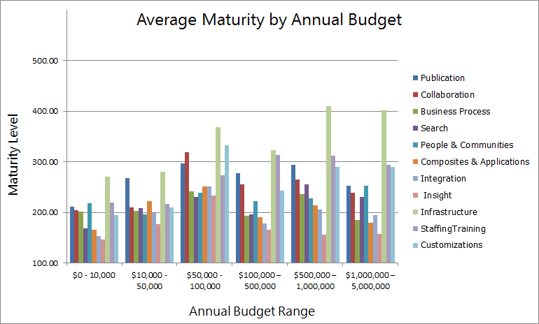 20120722_maturity_per_budget_all