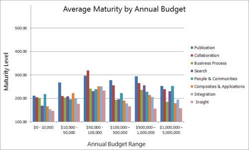 20120722_maturity_per_budget_all_solutions