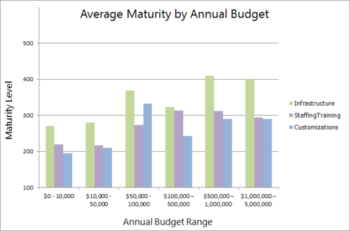 20120722_maturity_per_budget_all_readiness
