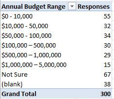20121014_responses_budgetrange